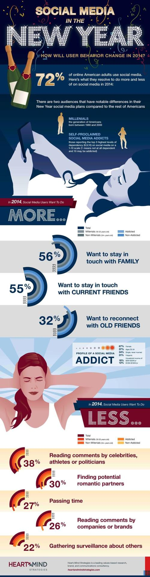What to Expect in Social Media in 2014?
